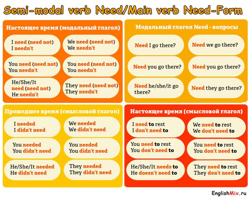 Формы образования модального глагола Need.
