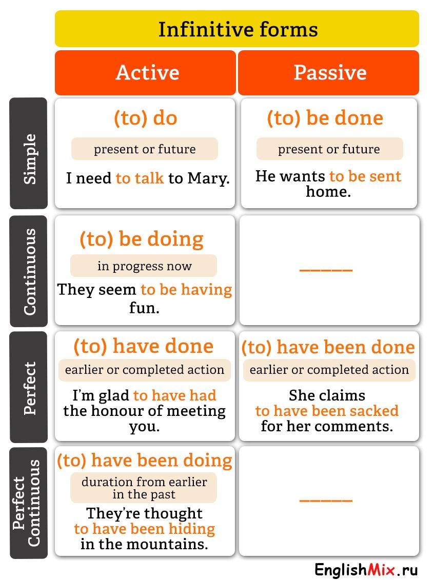 Таблица форм инфинитива в английском языке