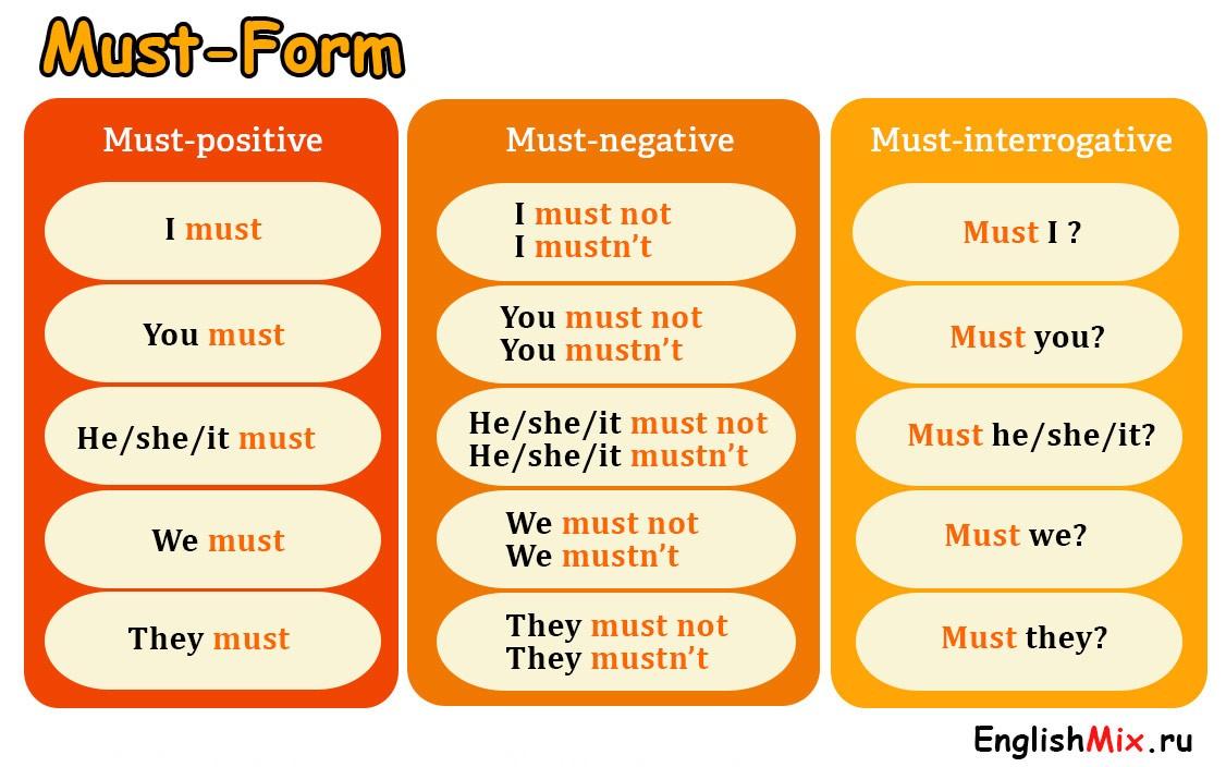 Таблица модального глагола must forms