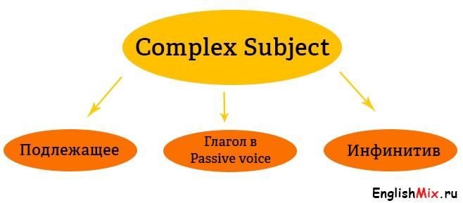 Таблица образования Complex Subject