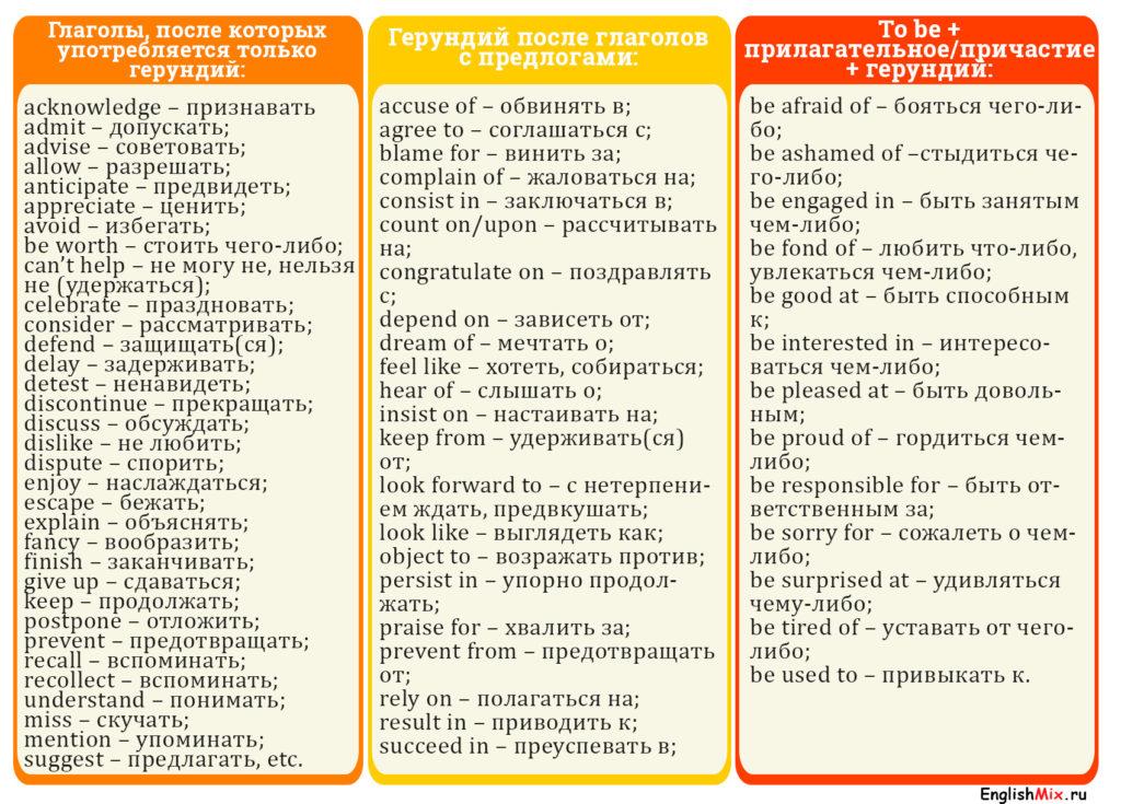 Таблица с примерами глаголов английского языка, требующих герундий после себя.