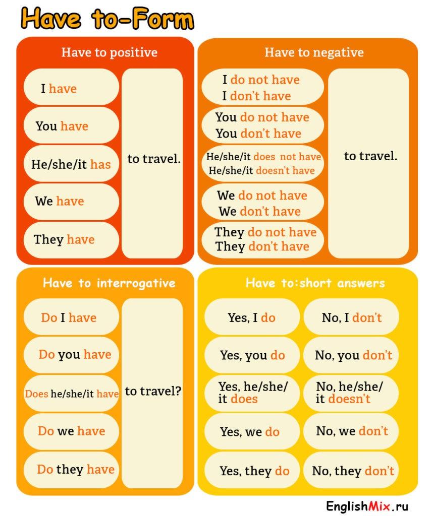have to form. Таблица, как формировать утвердительные, отрицательные, вопросительные и краткие ответы.