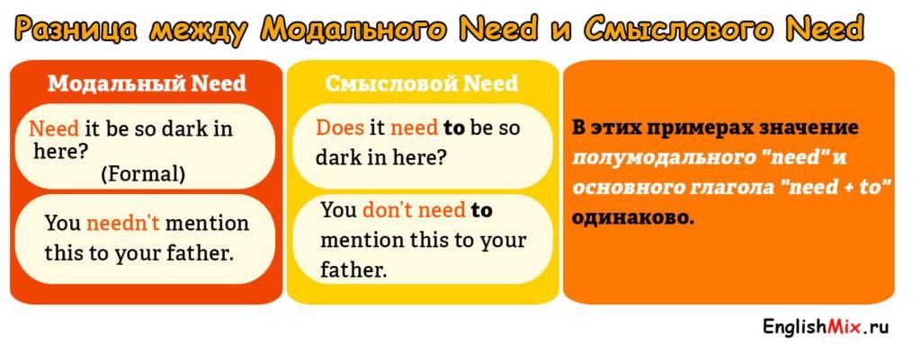 Разница между смысловым и модальным глаголом Need.