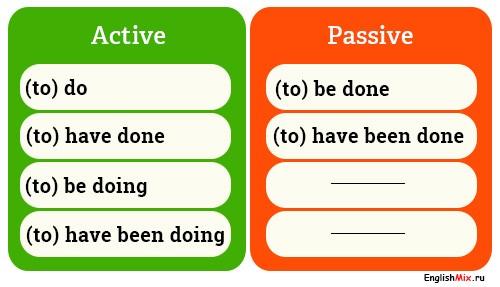 Активный и пассивный инфинитив в английском языке. Active-passive