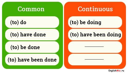 Неопределенный и продолженный инфинитив в английском языке. Common-Continuous