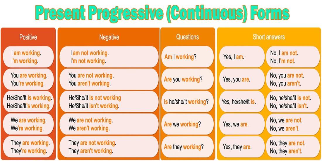 Present-Progressive - Continuous tense Таблица форм предложений: утвердительная, отрицательная и вопросительная форма предложений в английском языке