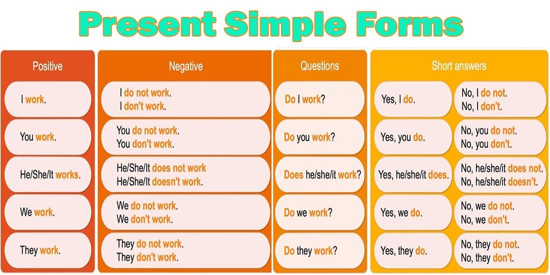 Present Simple Таблица форм предложений: утвердительная, отрицательная и вопросительная форма предложений в английском языке