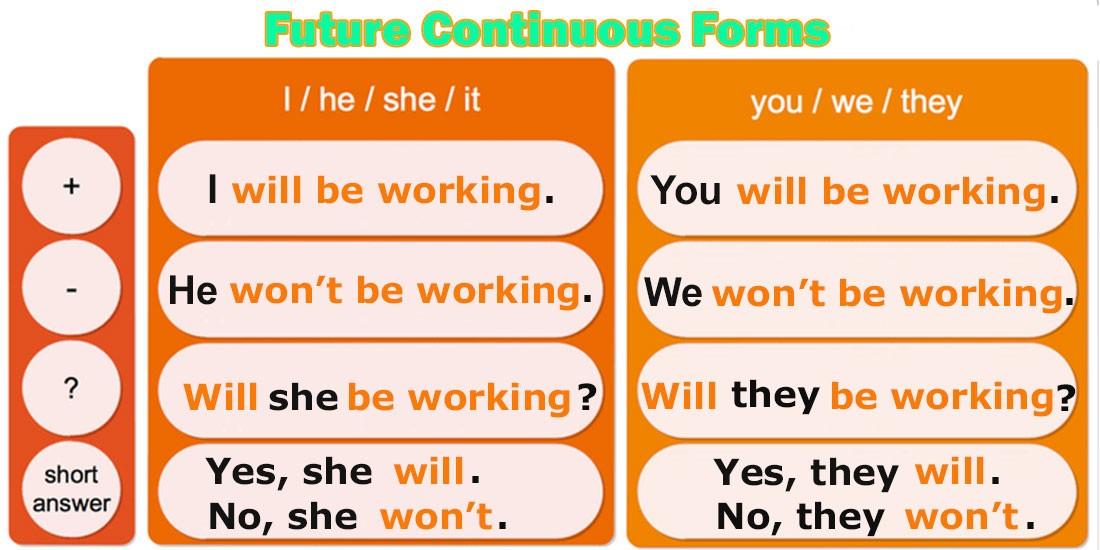 Future-Continuous-Forms - Будущее длительное время - Таблица форм предложений: утвердительная, отрицательная и вопросительная форма предложений в английском языке