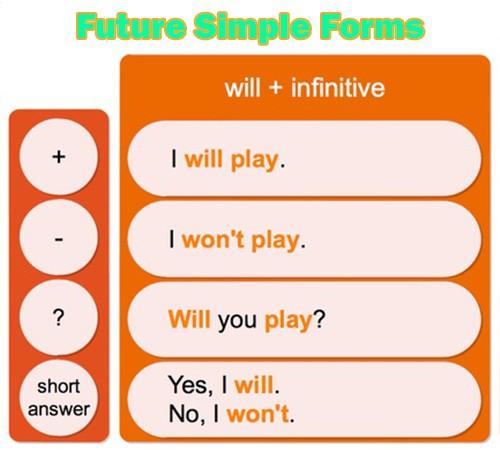 Future Simple - простое будущее время - Таблица форм предложений: утвердительная, отрицательная и вопросительная форма предложений в английском языке