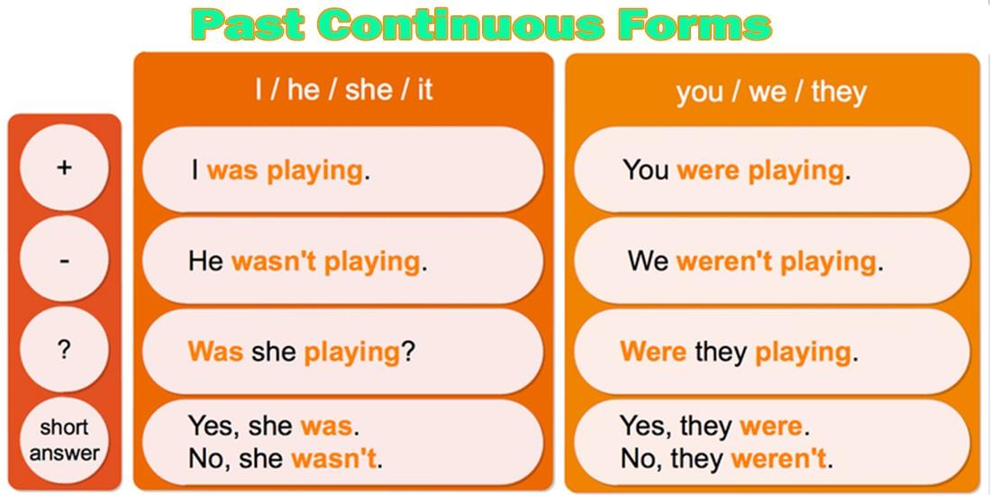 Past Continuous — простое прошедшее время Таблица форм предложений: утвердительная, отрицательная и вопросительная форма предложений в английском языке