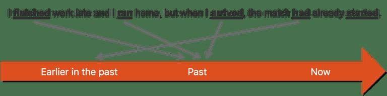 Наглядная схема Past Perfect