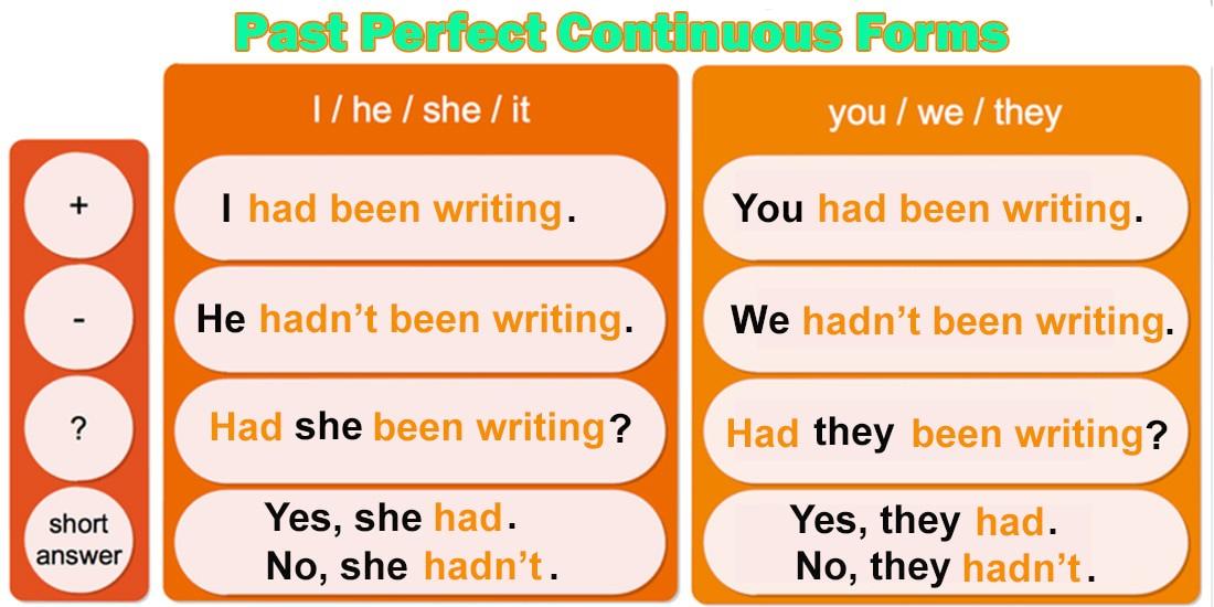 Past Perfect Continuous - Прошедшее совершенное длительное время - Таблица форм предложений: утвердительная, отрицательная и вопросительная форма предложений в английском языке