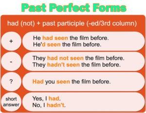 Past Perfect Forms - Прошедшее совершенное время - Таблица форм предложений: утвердительная, отрицательная и вопросительная форма предложений в английском языке