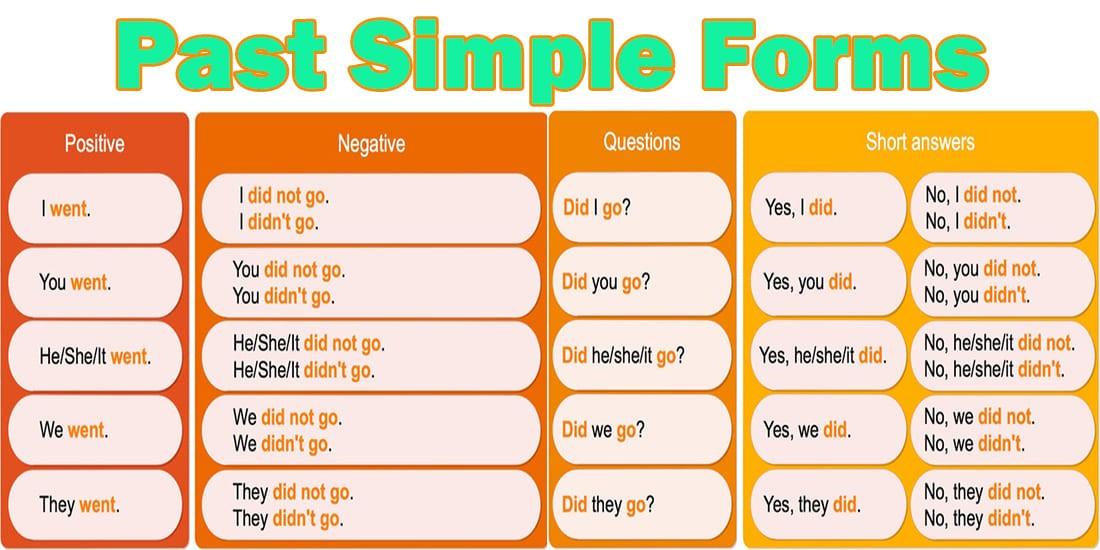 Past Simple — простое прошедшее время Таблица форм предложений: утвердительная, отрицательная и вопросительная форма предложений в английском языке