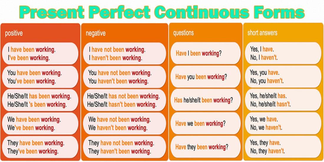 Present Perfect Continuous Forms - Настоящее совершенное длительное время. Таблица форм предложений: утвердительная, отрицательная и вопросительная форма предложений в английском языке