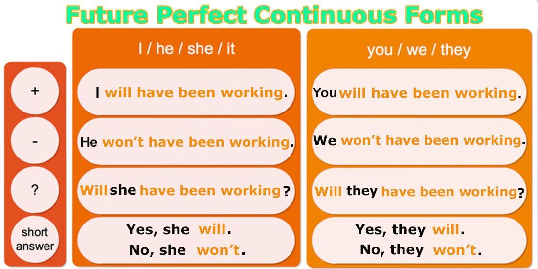 Future Perfect Continuous - Будущее совершенное длительное время - Таблица форм предложений: утвердительная, отрицательная и вопросительная форма предложений в английском языке