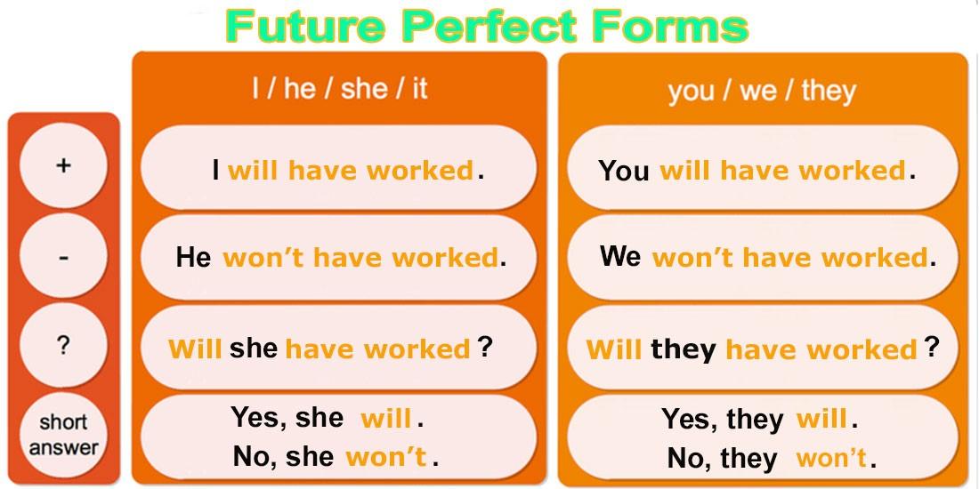 Future Perfect Forms - будущее совершенное время - Таблица форм предложений: утвердительная, отрицательная и вопросительная форма предложений в английском языке