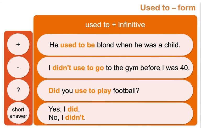 Used to Forms - Таблица форм предложений утвердительная, отрицательная и вопросительная форма предложений в английском языке