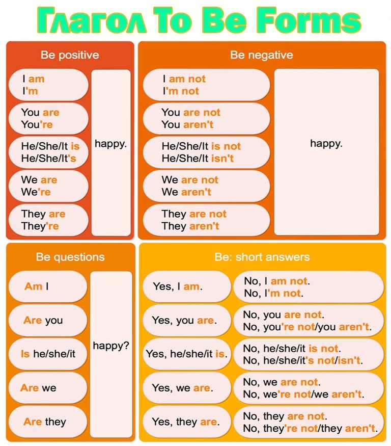 Глагола To Be Forms - Таблица форм предложений утвердительная, отрицательная и вопросительная форма предложений в английском языке.