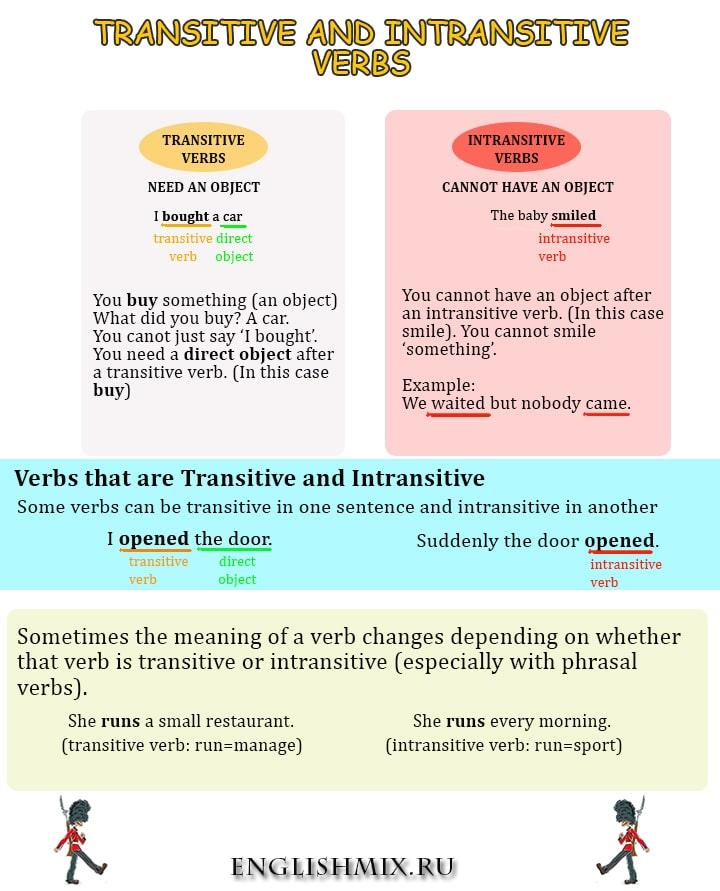 Transitive and Intransitive verbs in English. Переходные и непереходные глаголы