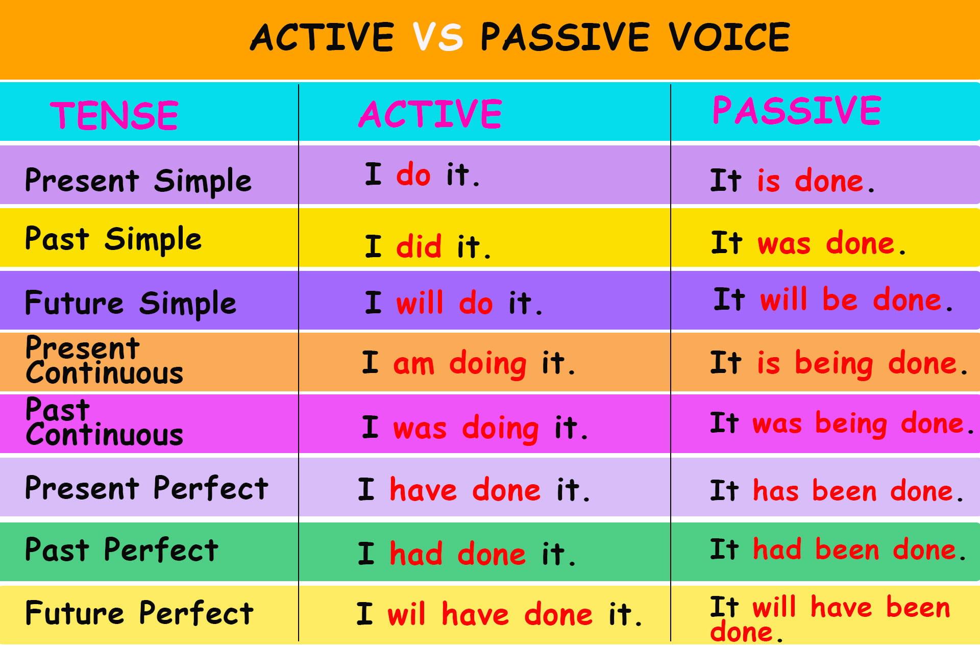 Активный и пассивный залог в английском языке таблица