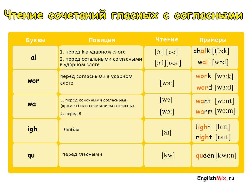 Чтение английских буквосочетаний таблица. Сочетание гласных с согласными
