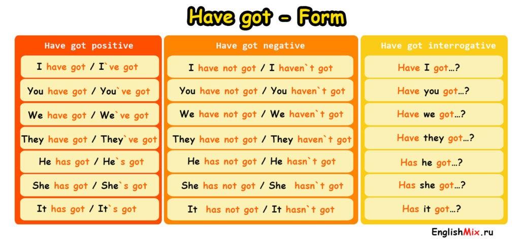 Таблица-Глагола have got в английском языке