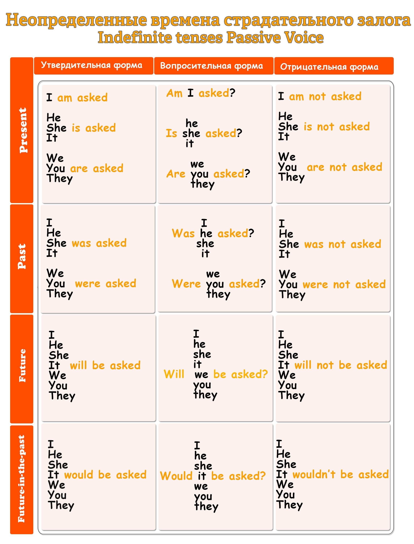 Таблица неопределенных времен страдательного залога в английском языке