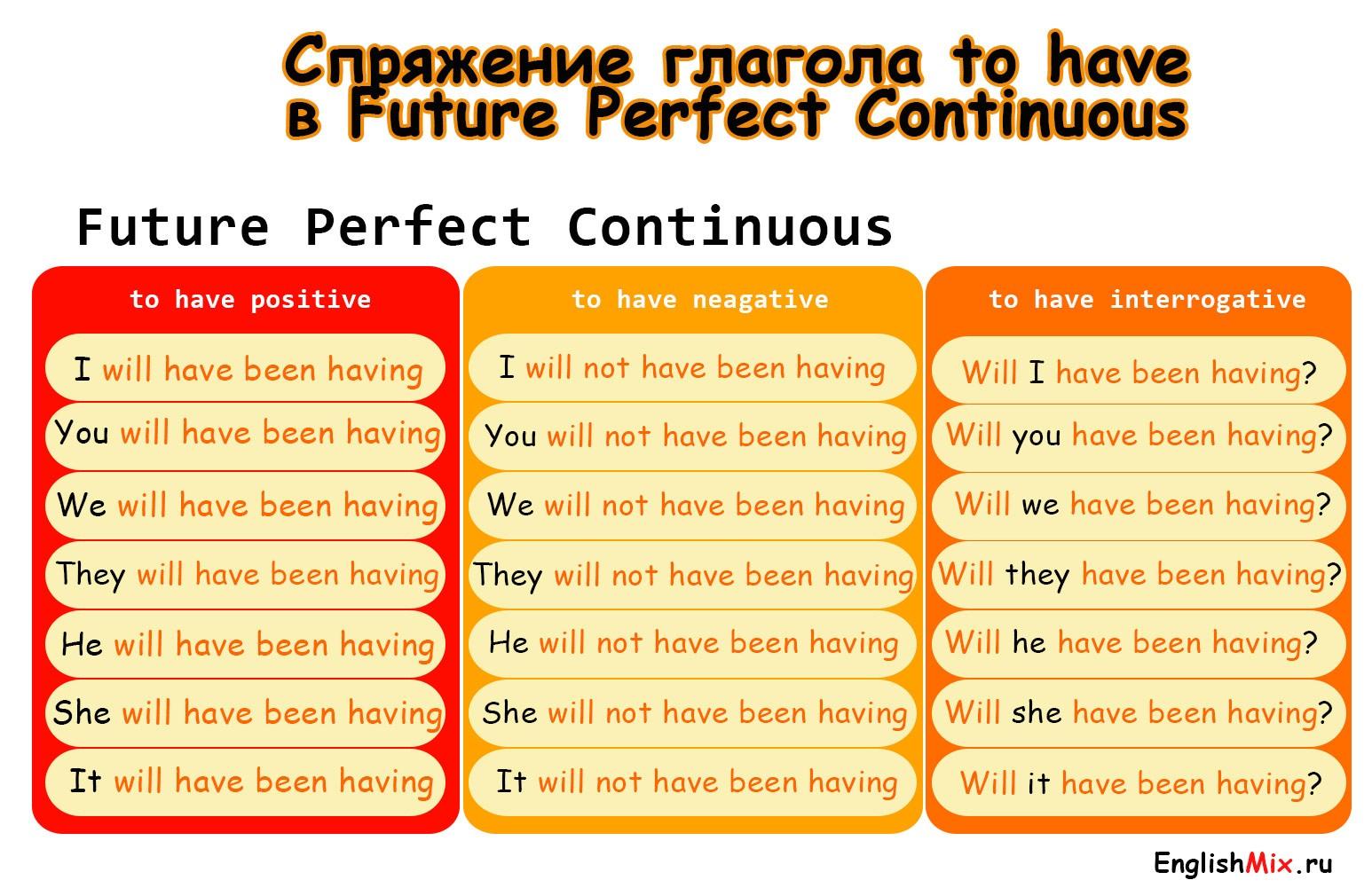 Спряжение глагола to have в Future Perfect Continuous