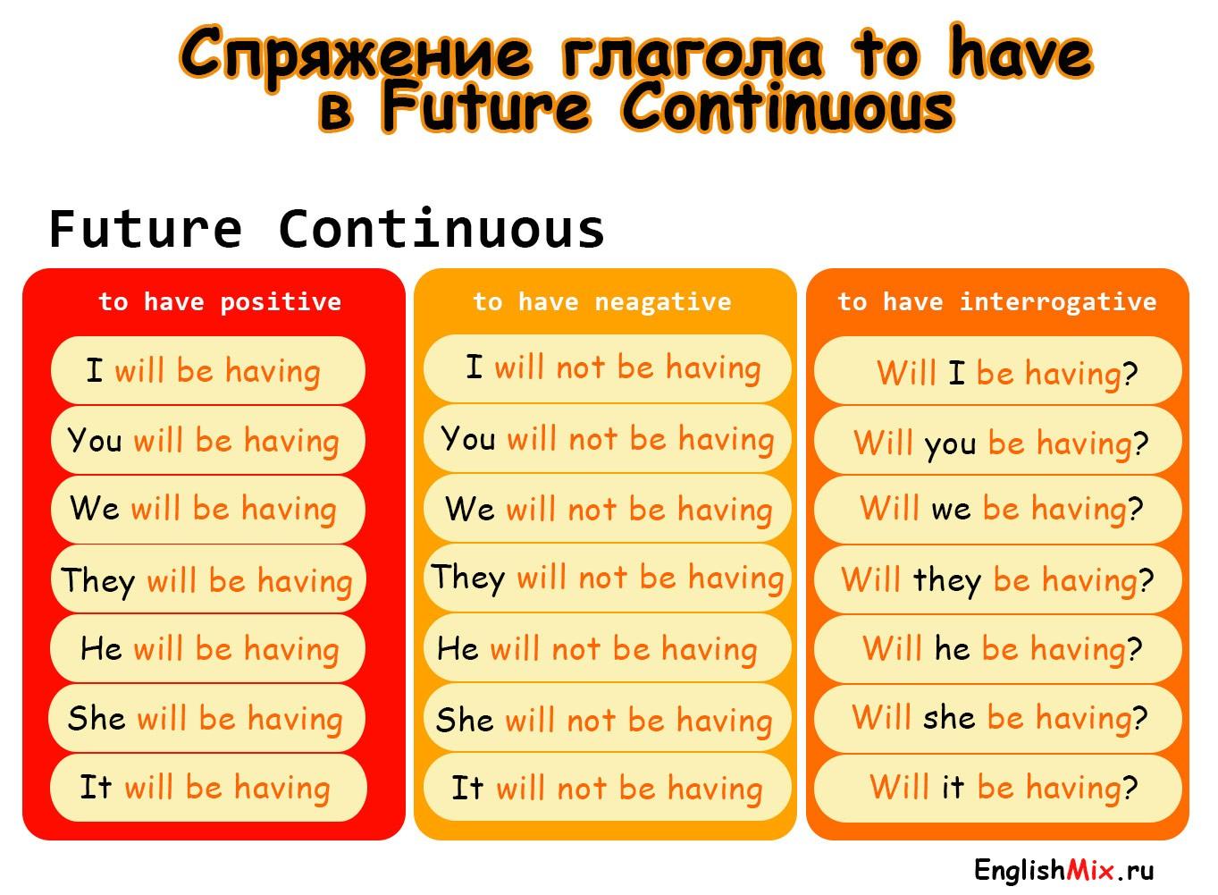 Спряжение глагола to have в future cont