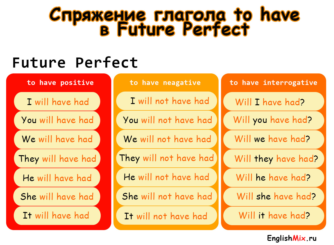 Спряжение глагола to have в future perfect