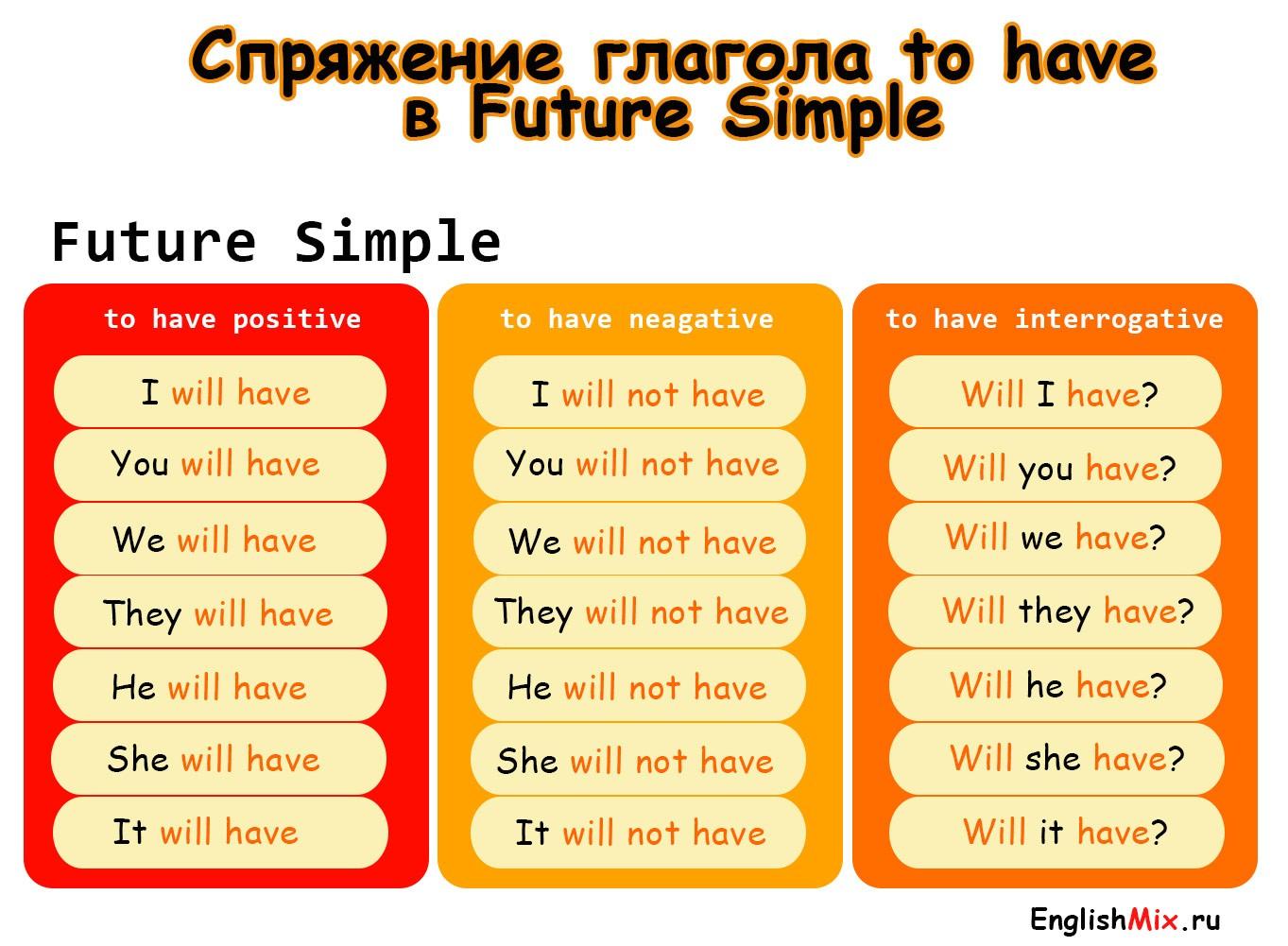 Спряжение глагола to have в future simple