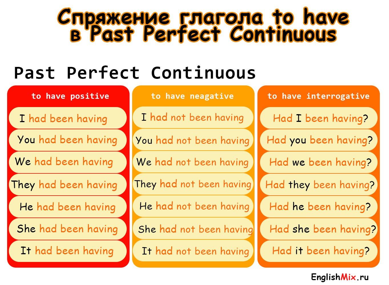 Спряжение глагола to have в past perfect continuous