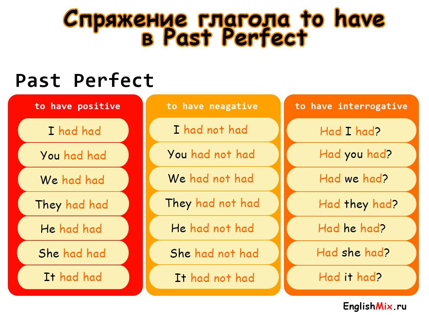 Спряжение глагола to have в past perfect