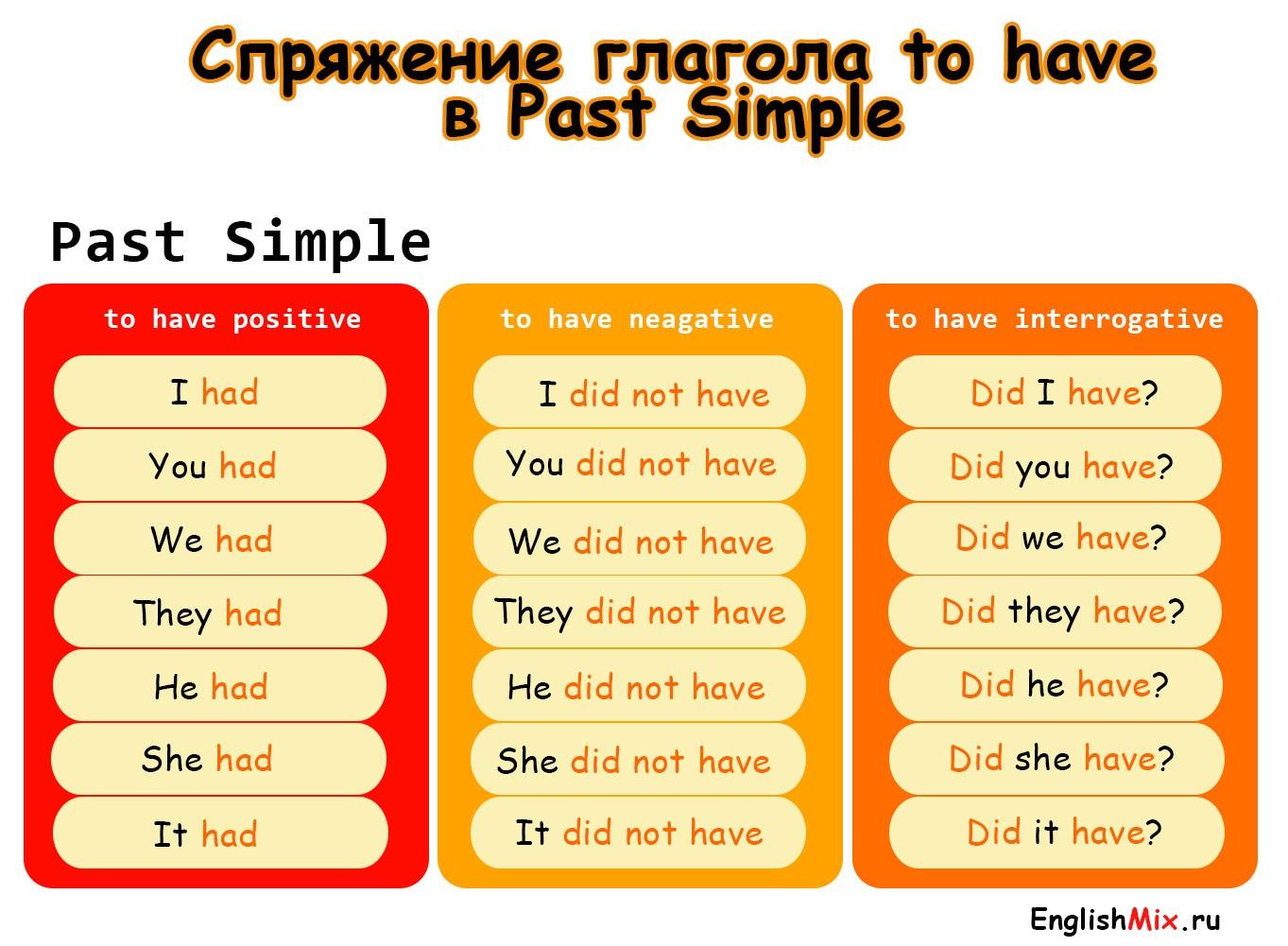 Спряжение глагола to have в past simple