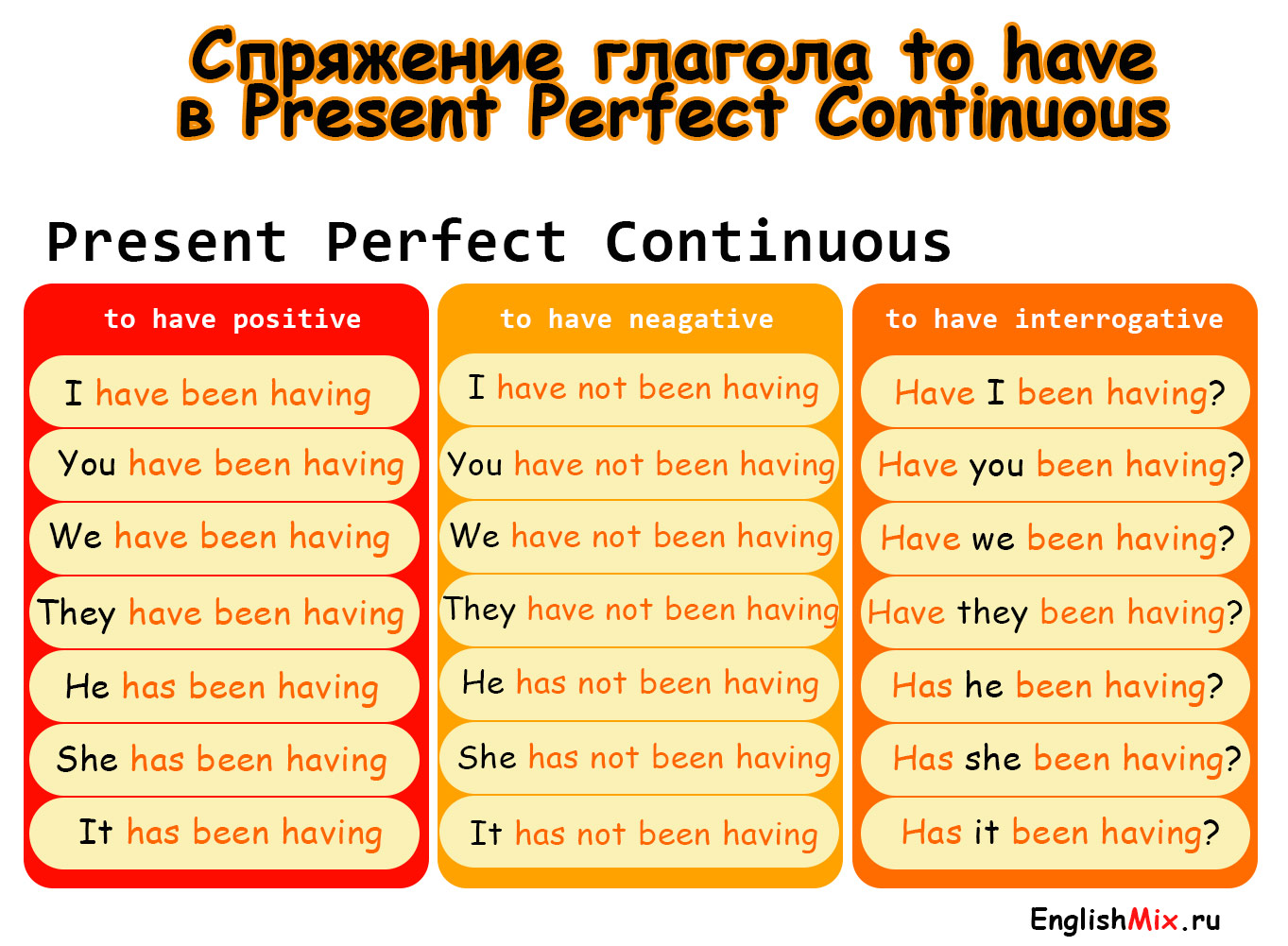Спряжение глагола to have в present perfect continuous