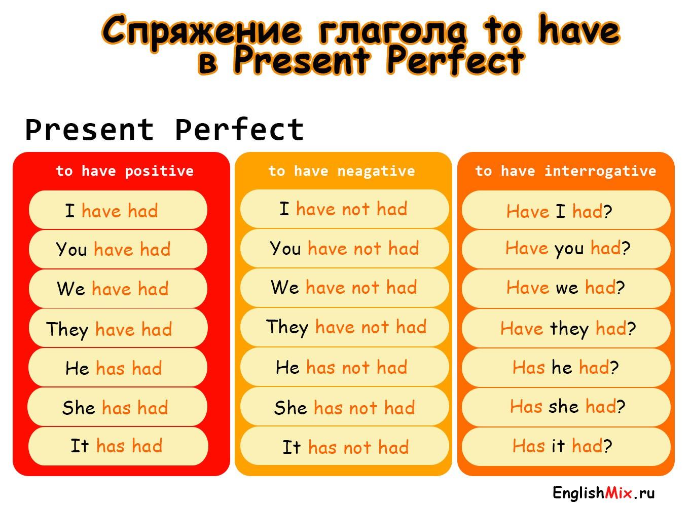 Спряжение глагола to have в present perfect