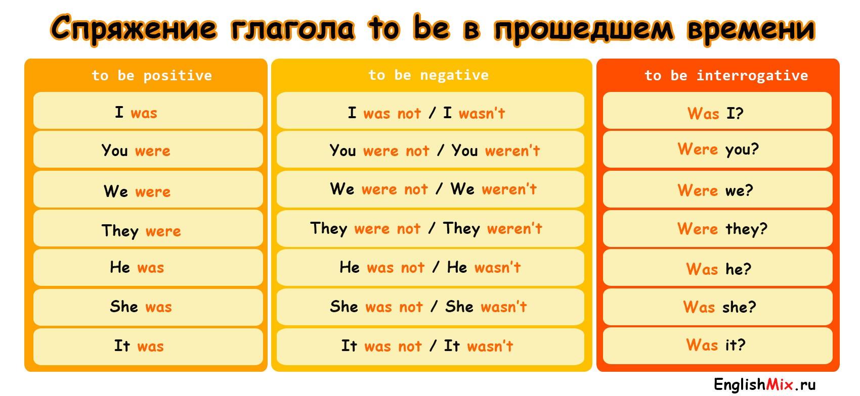 Спряжение глагола to be в future