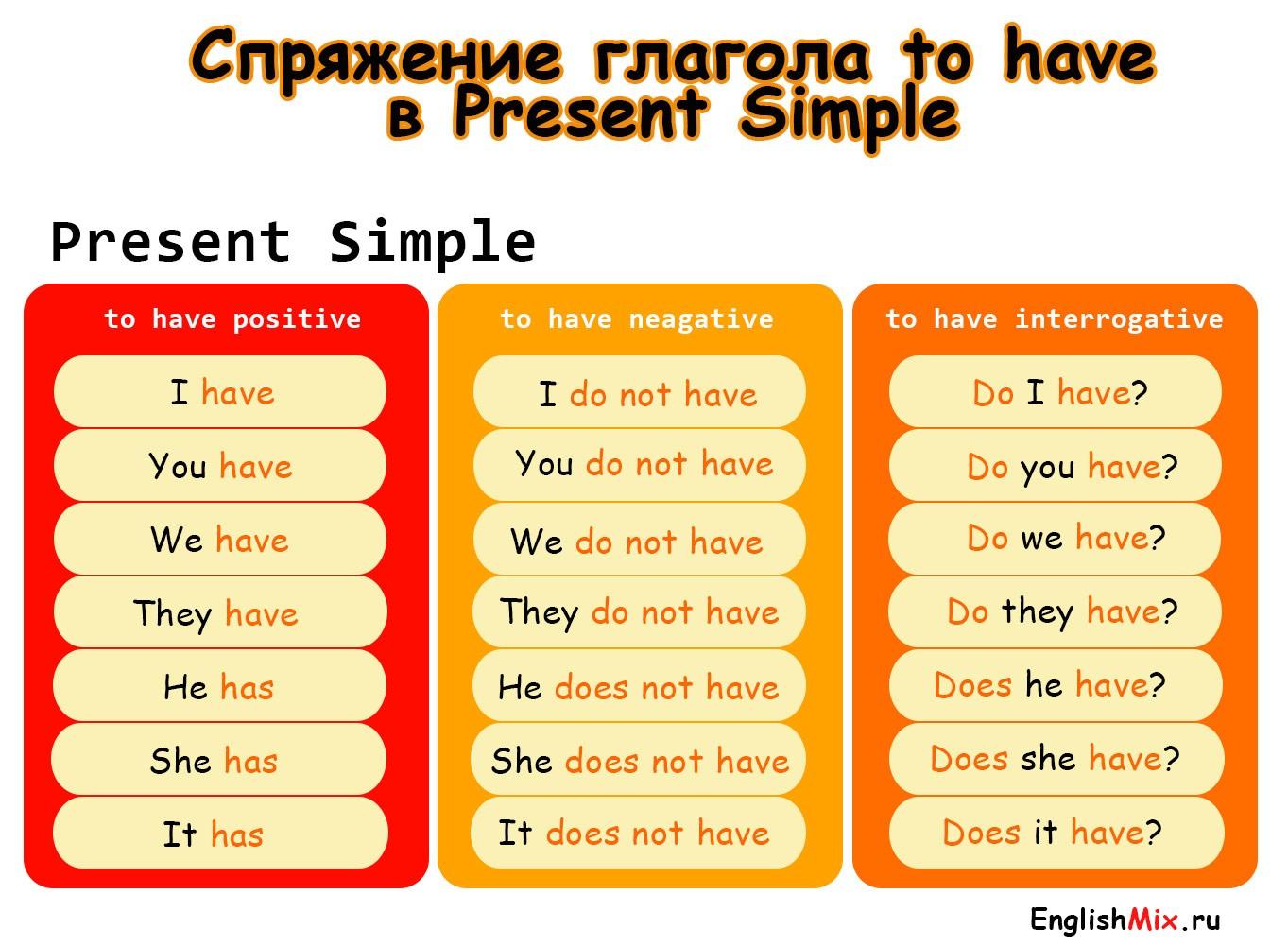 Спряжение глагола to have present simple