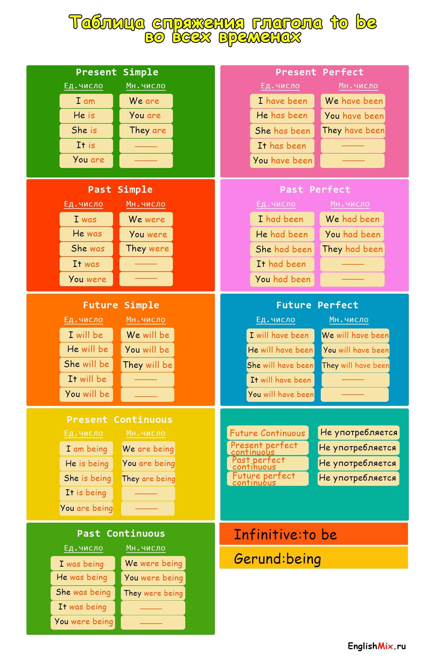 таблица спряжения глагола to be во всех временах