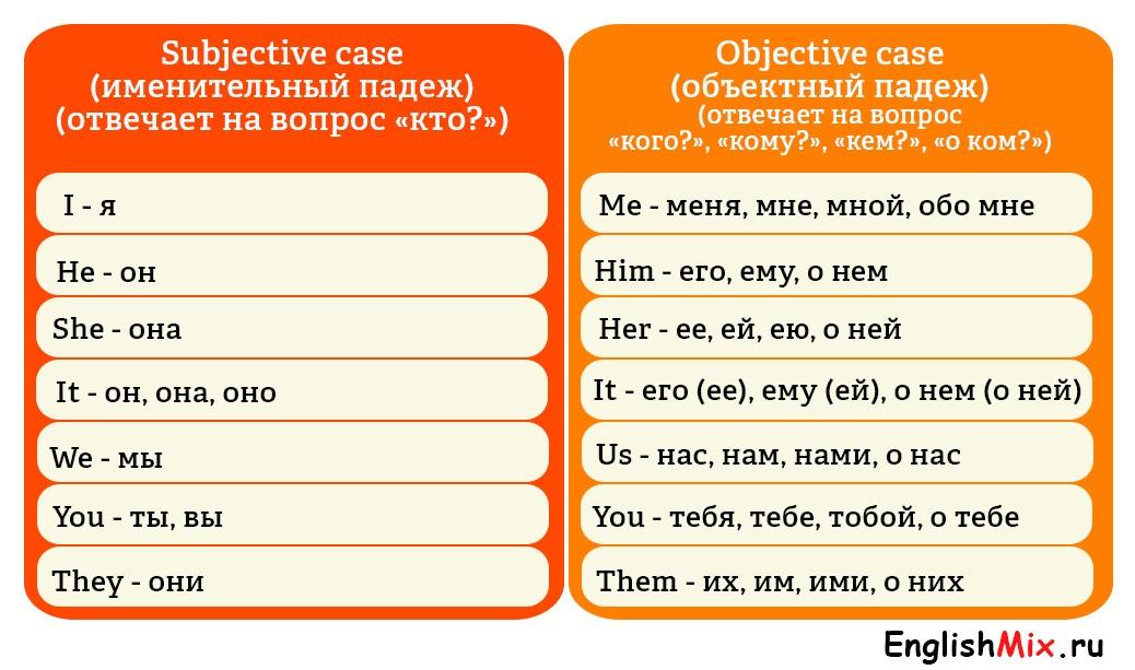 Complex Object (сложное дополнение) в английском языке правила образования, употребления и упражнение