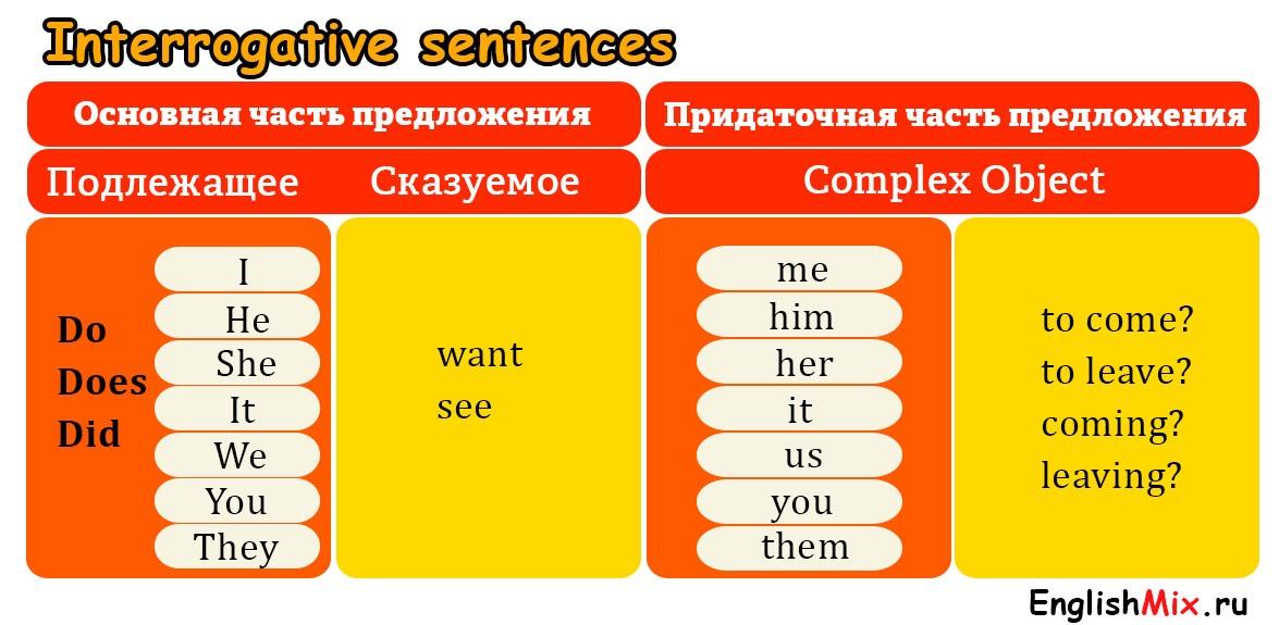 Вопросительная форма (affirmative) complex object.