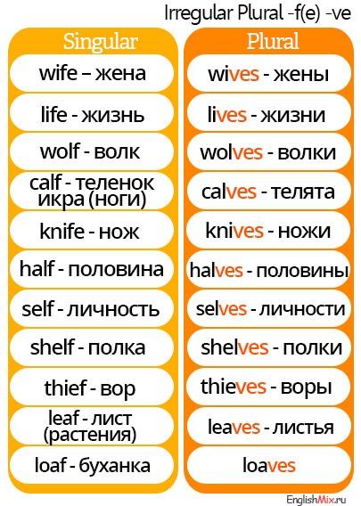 irregula-plurals-таблица. Voicing (озвончение)