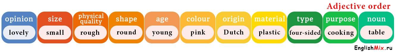 Порядок-прилагательных-в-английском-языке