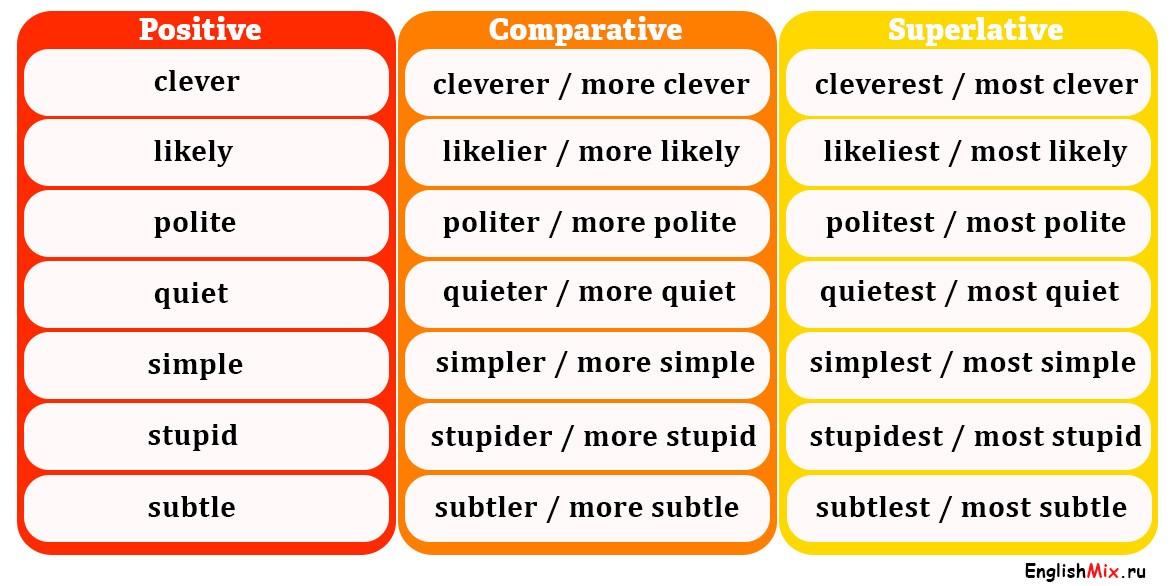 Список прилагательных, которые используются двумя способами -er-est или moremost