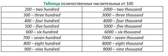 Количественные числительные от 100