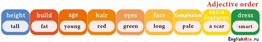 таблица порядок прилагательных в английском